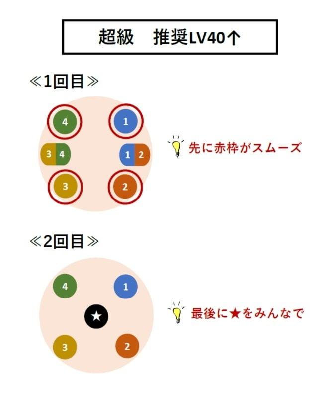 闇炎獣フレイムデューク【超級】LV40↑攻略